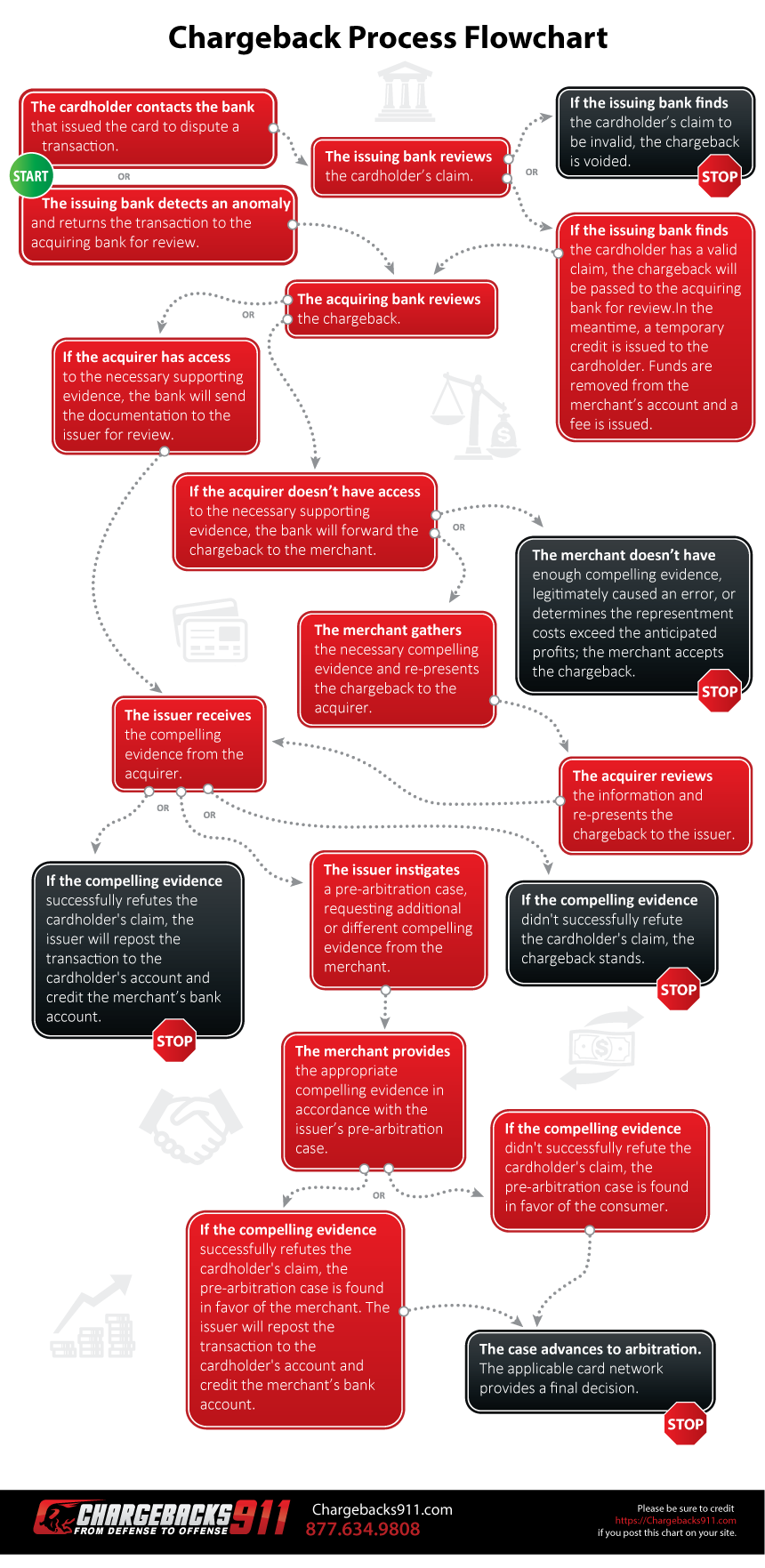 The Chargeback Process Your Step By Guide Flow Diagram With Timeline