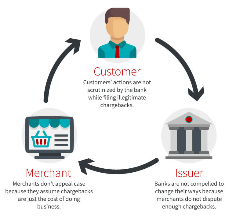 Cycle of Friendly Fraud