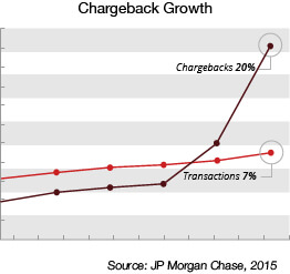 holiday-chargeback-growth