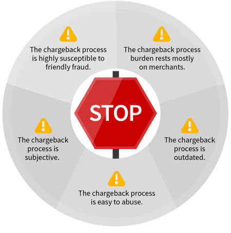 Chargeback flaws